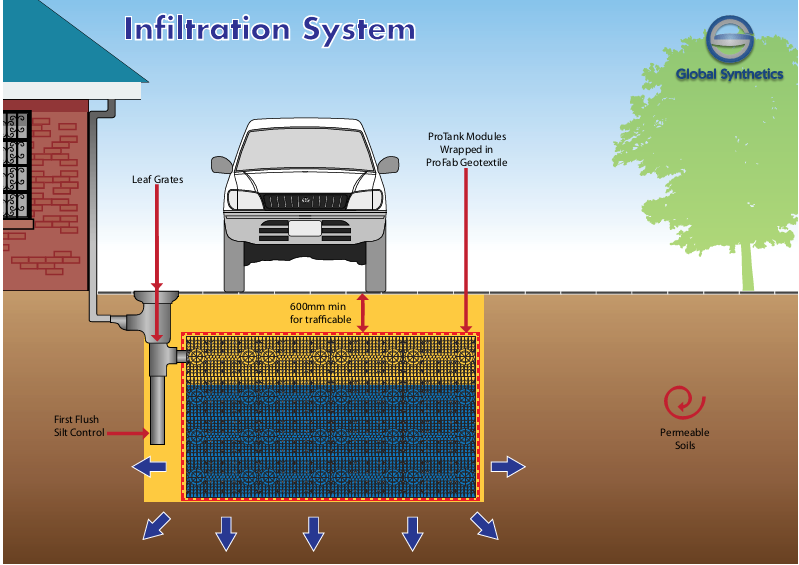 Underground Stormwater Collection
